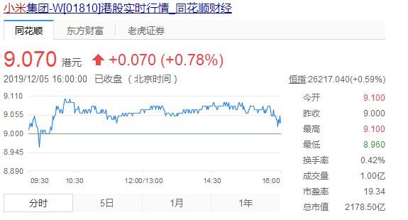 小米连续5日回购股份 共斥资约9.9亿港元