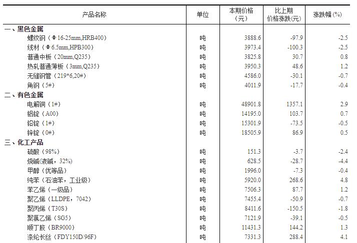 12月中旬重要生产资料市场价格:21种上涨 23种下降
