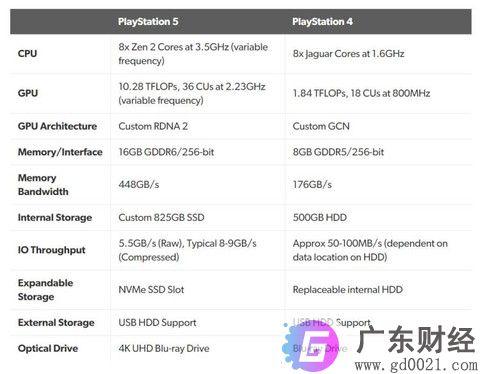 索尼PS5配置公布 PS5 和 PS4 的硬件对比
