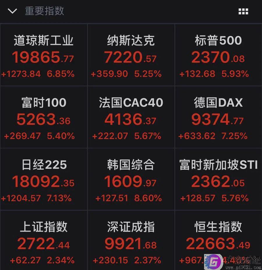 报复性反弹!美国股市大幅高开