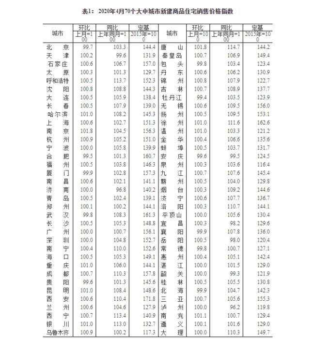2020房价降价最新消息:4月份70城房价延续微涨态势 一点没降