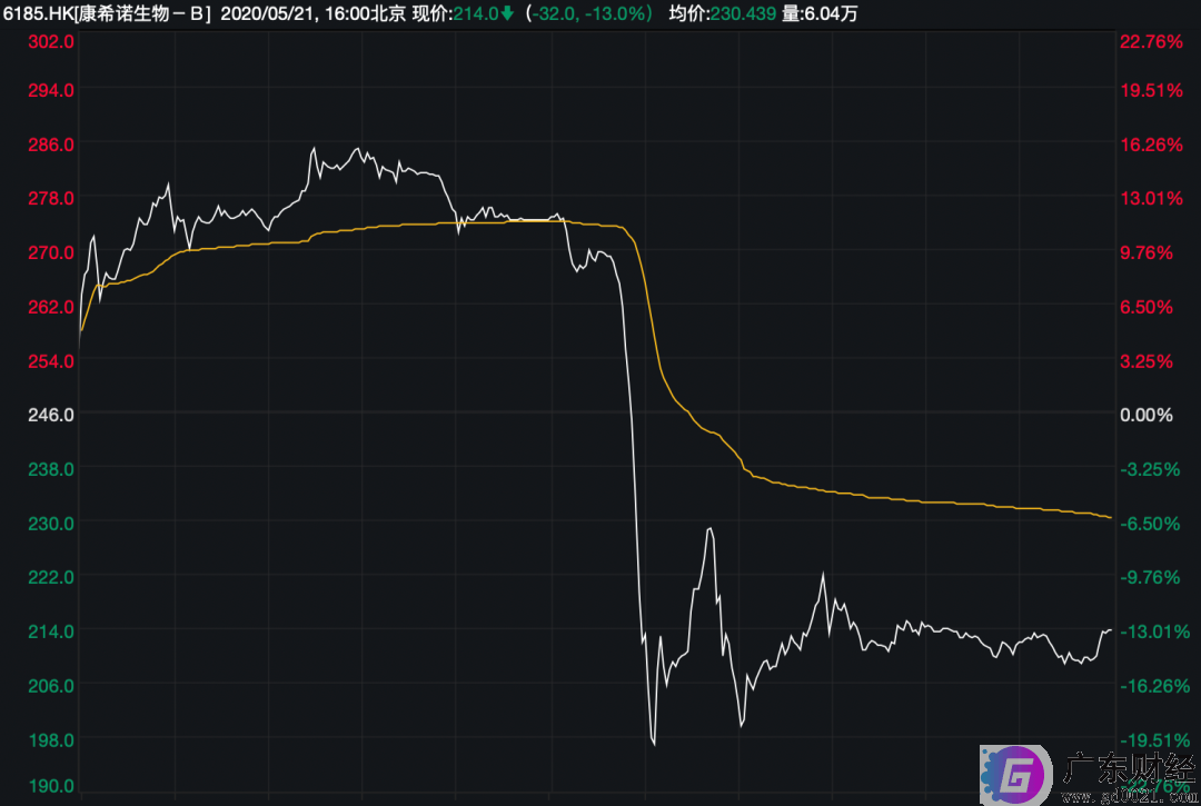 康希诺股价午后闪崩,股价暴跌超20%