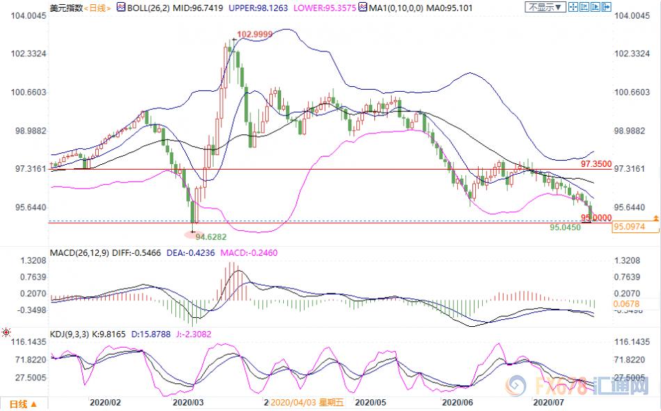 7月22日现货黄金、白银、原油、外汇短线交易策略