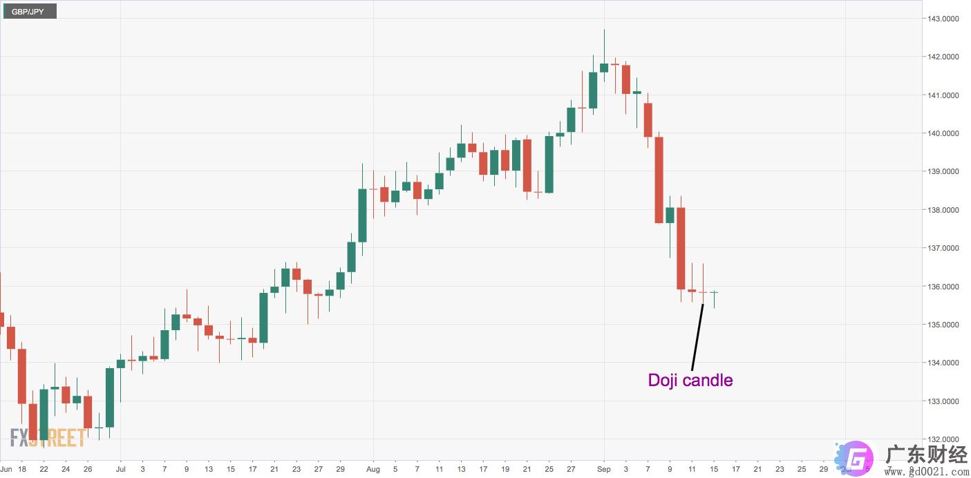英镑/日元价格分析:弥补损失,关注周二收盘价
