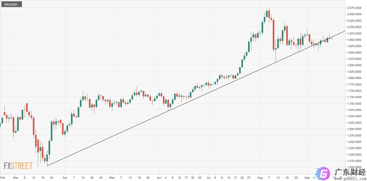 黄金价格分析:XAU / USD与看涨趋势线的恋情持续