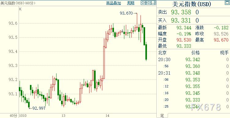 """现货黄金收复部分昨日跌势,因受益于强势英镑""""助攻"""";但美元多头短线仍有两大推手"""